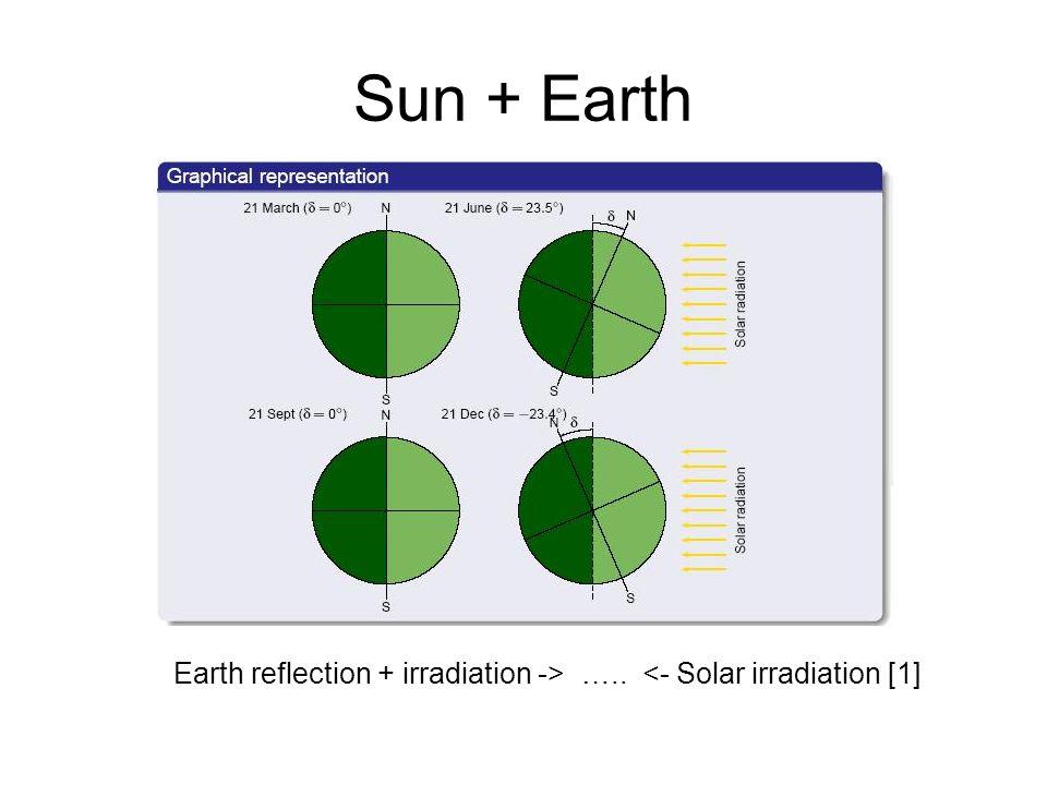 Earth reflection + irradiation -> ….. <- Solar irradiation [1]